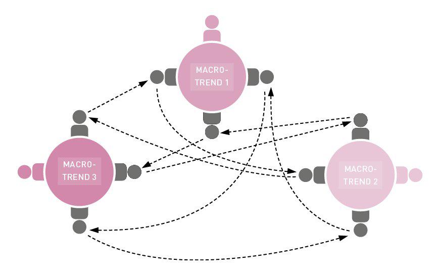 Innovationsworkshop: 3 Methoden für erfolgreiche Ergebnisse- Trendcafé